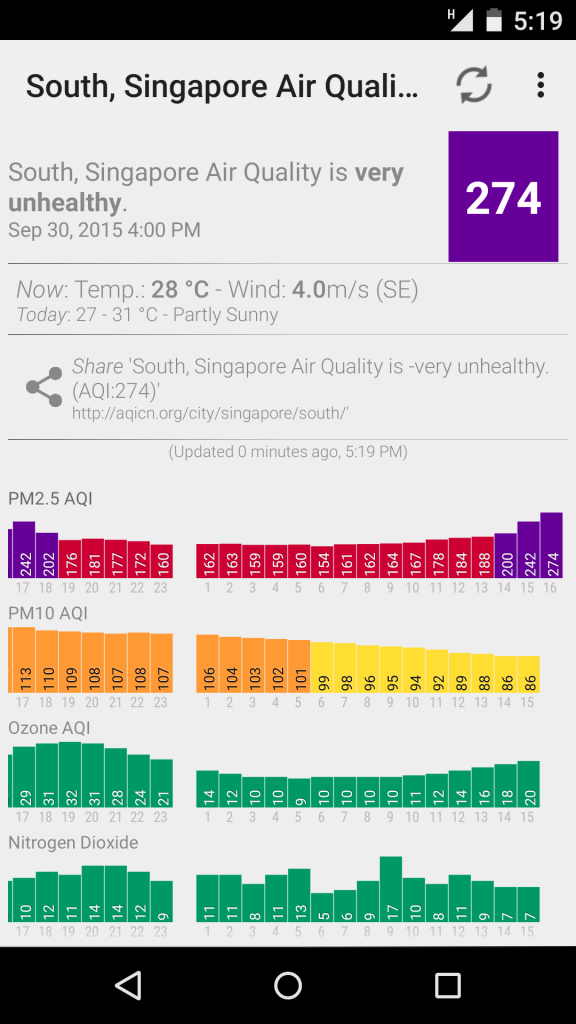 haze levels