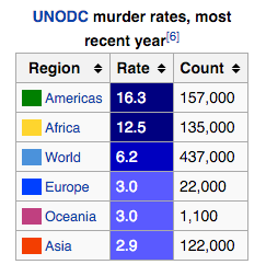 Murder Rates by Region