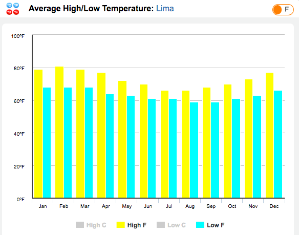 Lima Average Temps